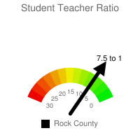 Student : Teacher Ratio - Rock County